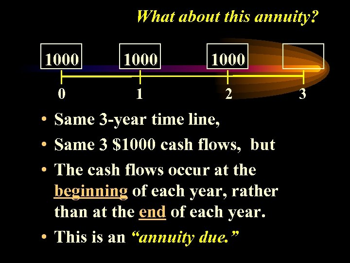 What about this annuity? 1000 0 1 2 • Same 3 -year time line,