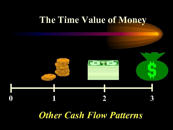 The Time Value of Money 0 1 2 Other Cash Flow Patterns 3