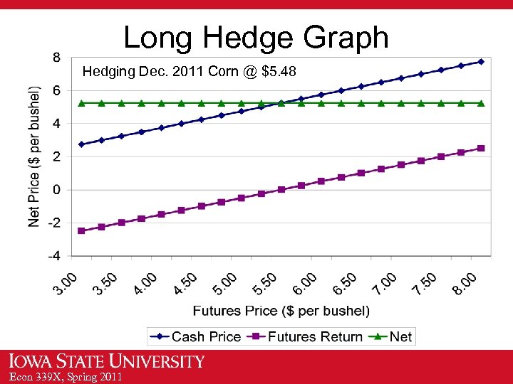 Long Hedge Graph Hedging Dec. 2011 Corn @ $5. 48 Econ 339 X, Spring
