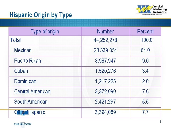 Hispanic Origin by Type of origin Number 44, 252, 278 Percent 100. 0 Mexican
