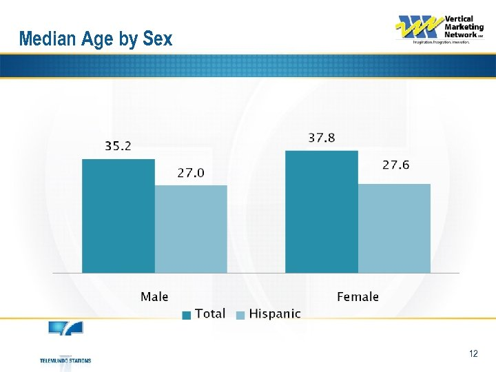 Median Age by Sex 12