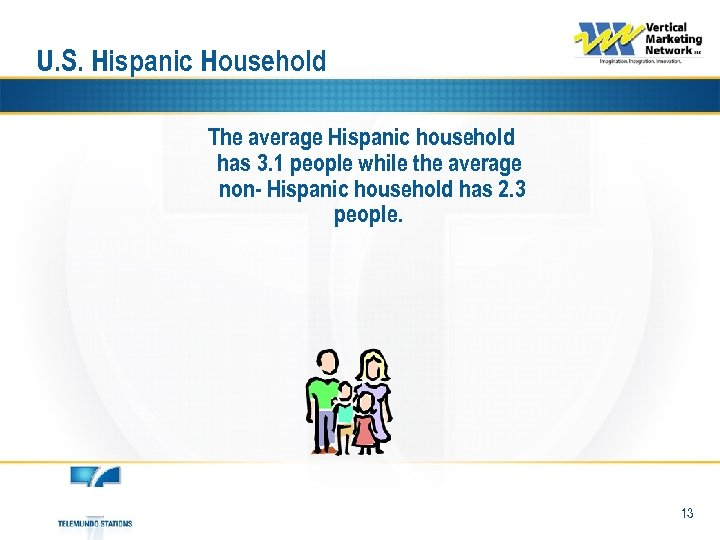 U. S. Hispanic Household The average Hispanic household has 3. 1 people while the