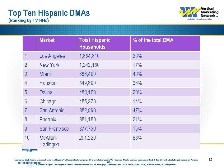 Top Ten Hispanic DMAs (Ranking by TV HHs) Market Total Hispanic Households % of