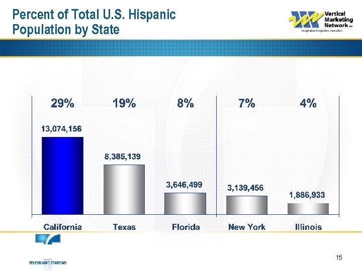 Percent of Total U. S. Hispanic Population by State 15