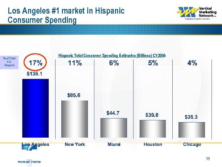Los Angeles #1 market in Hispanic Consumer Spending % of Total U. S. Hispanic