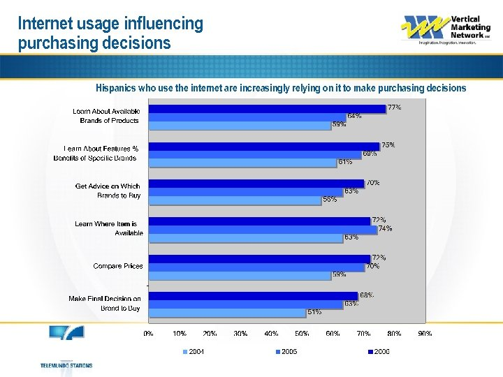 Internet usage influencing purchasing decisions Hispanics who use the internet are increasingly relying on