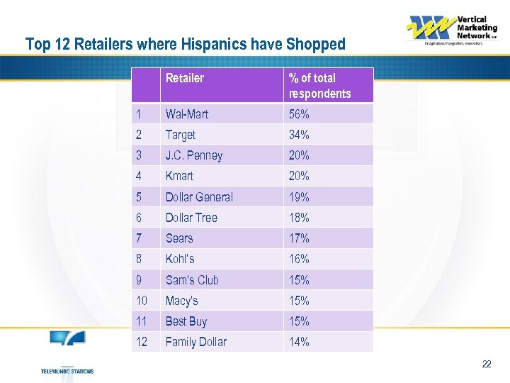 Top 12 Retailers where Hispanics have Shopped Retailer % of total respondents 1 Wal-Mart