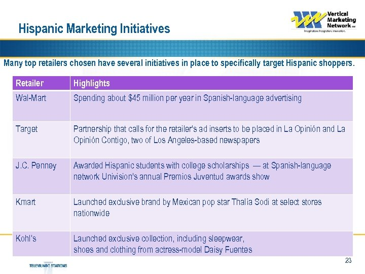Hispanic Marketing Initiatives Many top retailers chosen have several initiatives in place to specifically