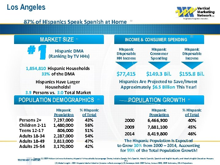 Los Angeles 87% of Hispanics Speak Spanish at Home MARKET SIZE # (1) (2)
