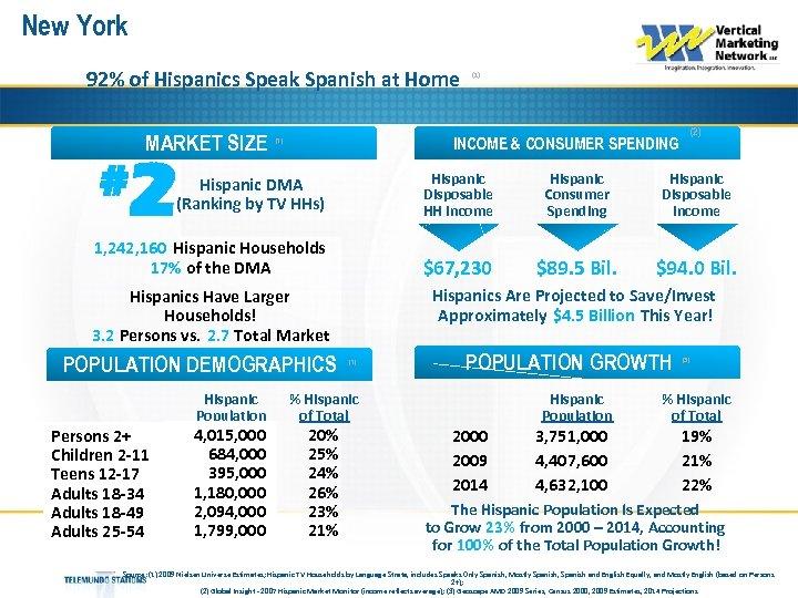 New York 92% of Hispanics Speak Spanish at Home MARKET SIZE # (1) (2)
