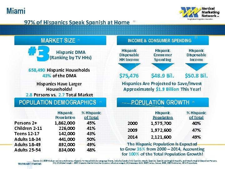 Miami 97% of Hispanics Speak Spanish at Home MARKET SIZE # 3 Hispanic Disposable