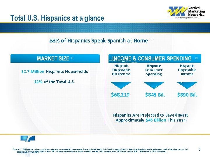 Total U. S. Hispanics at a glance 88% of Hispanics Speak Spanish at Home