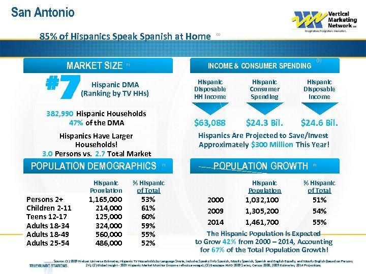 San Antonio 85% of Hispanics Speak Spanish at Home MARKET SIZE # 7 Hispanic