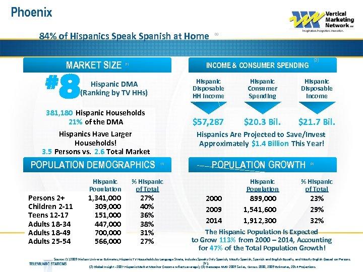Phoenix 84% of Hispanics Speak Spanish at Home MARKET SIZE # 8 Hispanic Disposable