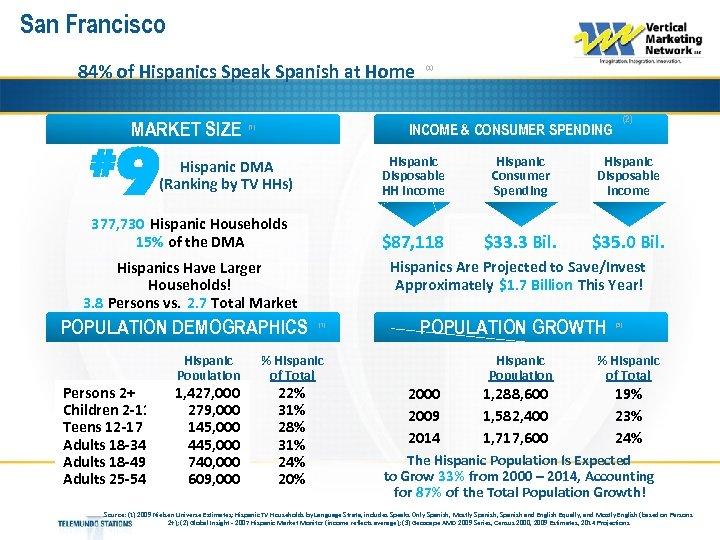 San Francisco 84% of Hispanics Speak Spanish at Home MARKET SIZE # 9 Hispanic