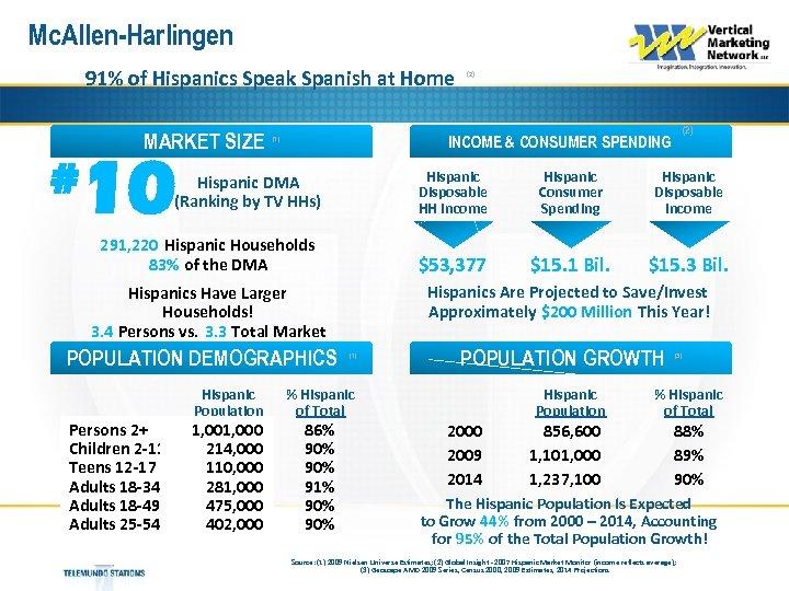 Mc. Allen-Harlingen 91% of Hispanics Speak Spanish at Home MARKET SIZE # 10 Hispanic
