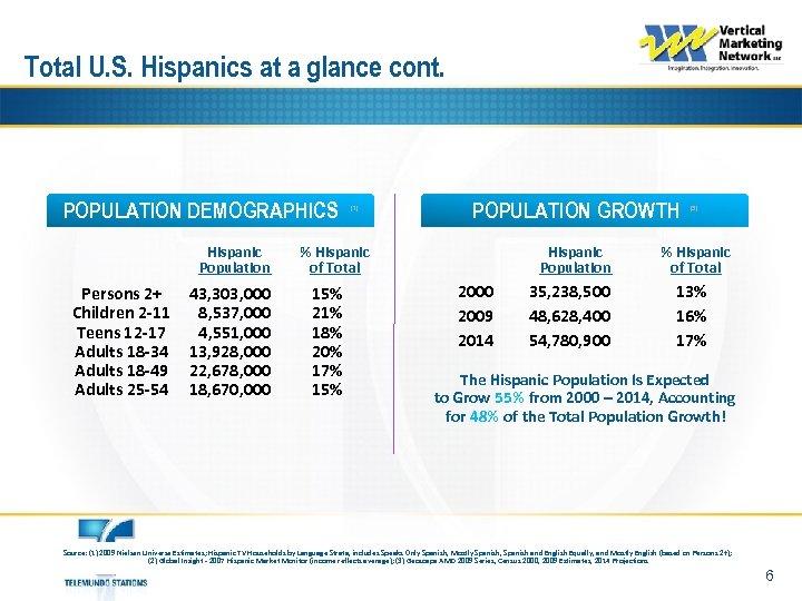 Total U. S. Hispanics at a glance cont. POPULATION DEMOGRAPHICS Hispanic Population Persons 2+