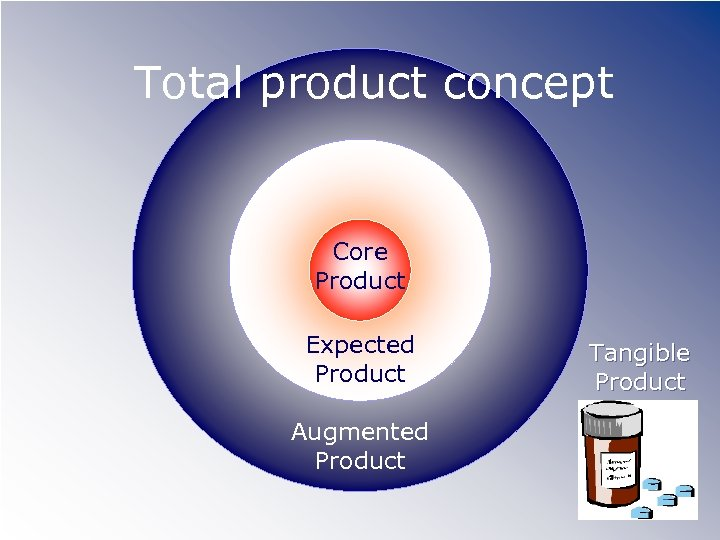 Total product concept Core Product Expected Product Augmented Product Tangible Product