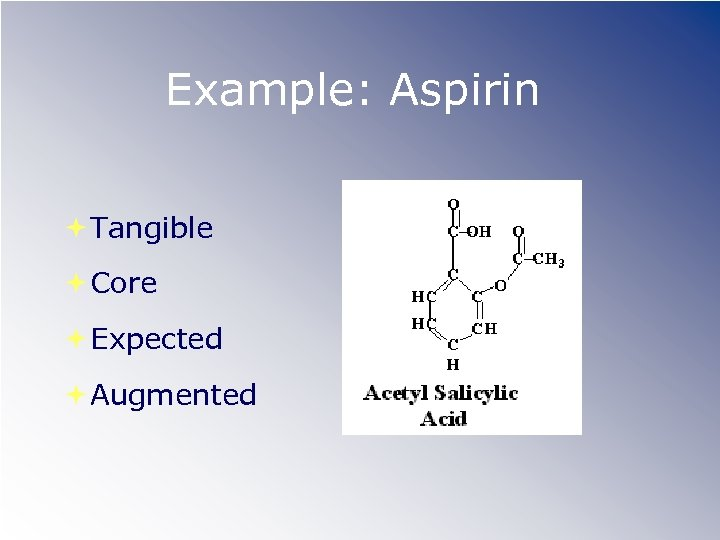 Example: Aspirin Tangible Core Expected Augmented
