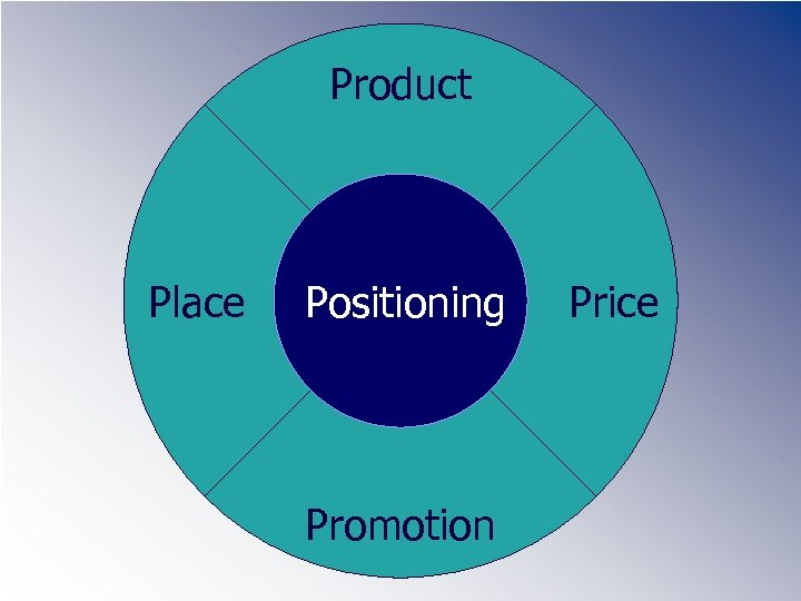 Product Place Positioning Promotion Price