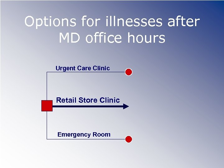 Options for illnesses after MD office hours Urgent Care Clinic Retail Store Clinic Emergency