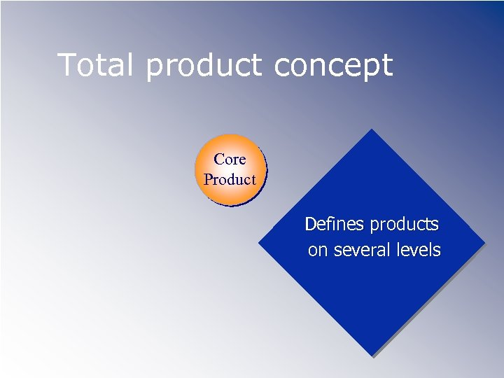 Total product concept Core Product Defines products on several levels