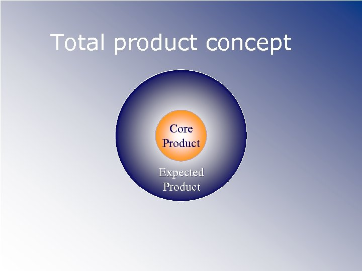 Total product concept Core Product Expected Product