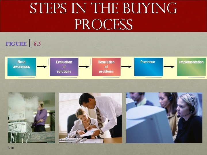 Steps in the Buying Process FIGURE 8 -10 8. 3