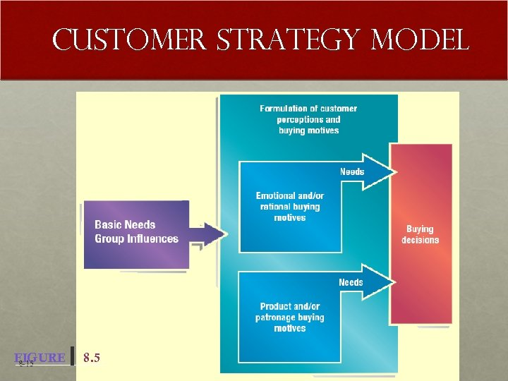 Customer Strategy Model FIGURE 8 -15 8. 5