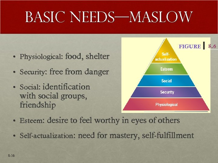 Basic Needs—Maslow FIGURE • Physiological: food, shelter • Security: free from danger • Social: