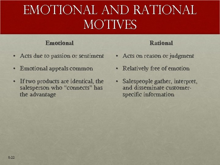 Emotional and Rational Motives Emotional Rational • Acts due to passion or sentiment •