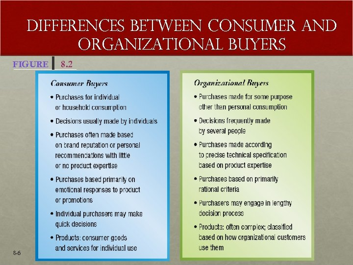 Differences Between Consumer and Organizational Buyers FIGURE 8 -6 8. 2