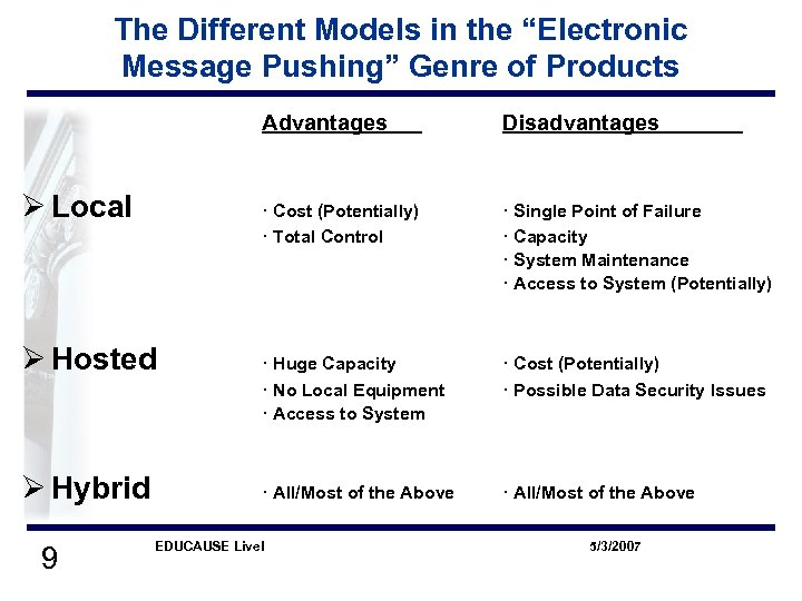 "The Different Models in the ""Electronic Message Pushing"" Genre of Products Advantages · Cost"