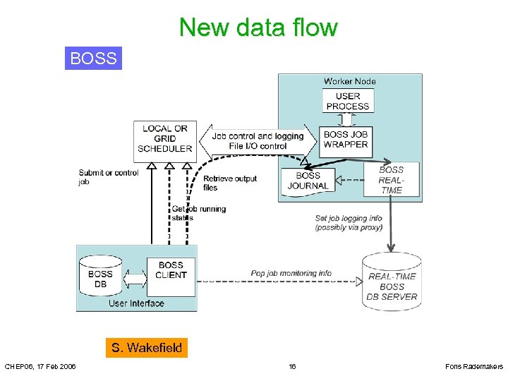 New data flow BOSS S. Wakefield CHEP 06, 17 Feb 2006 16 Fons Rademakers