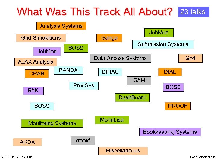 What Was This Track All About? 23 talks Analysis Systems Grid Simulations Job. Mon