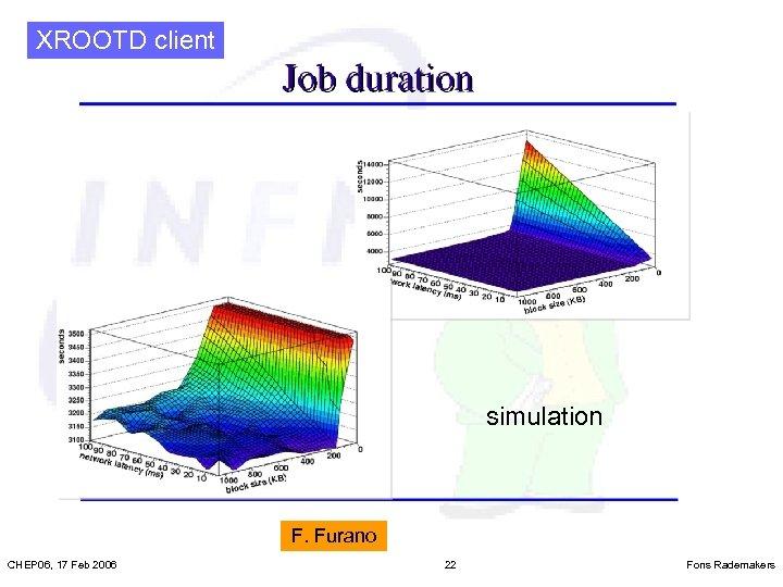 XROOTD client simulation F. Furano CHEP 06, 17 Feb 2006 22 Fons Rademakers