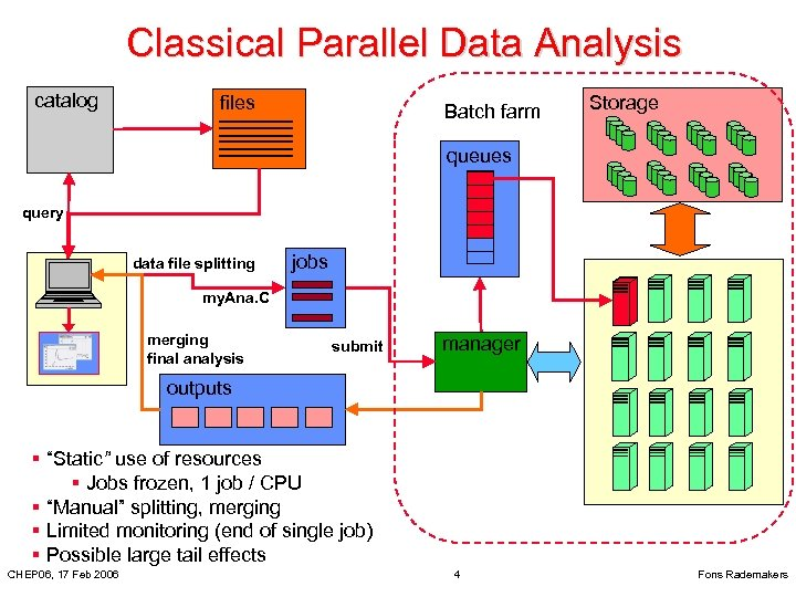 Classical Parallel Data Analysis catalog files Batch farm Storage queues query data file splitting