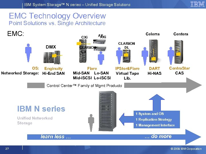IBM System Storage™ N series – Unified Storage Solutions EMC Technology Overview Point Solutions
