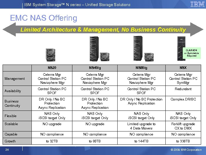 IBM System Storage™ N series – Unified Storage Solutions EMC NAS Offering Limited Architecture