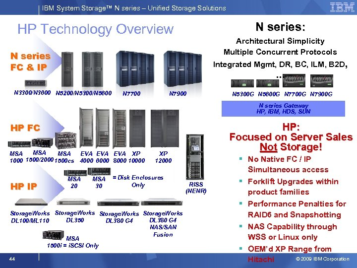 IBM System Storage™ N series – Unified Storage Solutions N series: HP Technology Overview
