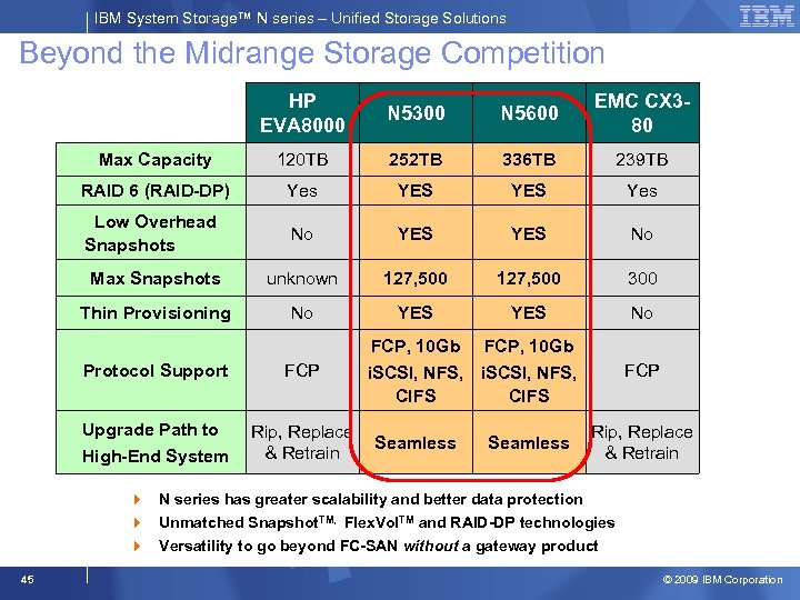 IBM System Storage™ N series – Unified Storage Solutions Beyond the Midrange Storage Competition