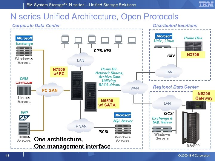IBM System Storage™ N series – Unified Storage Solutions N series Unified Architecture, Open