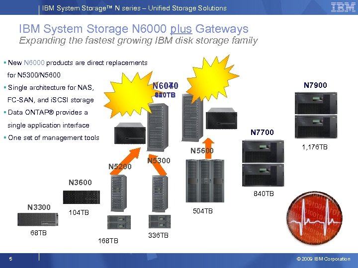 IBM System Storage™ N series – Unified Storage Solutions IBM System Storage N 6000