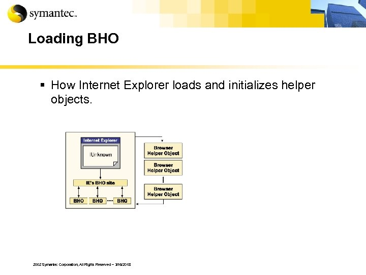 Loading BHO § How Internet Explorer loads and initializes helper objects. 2002 Symantec Corporation,