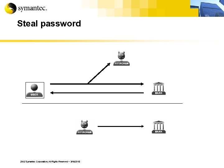 Steal password 2002 Symantec Corporation, All Rights Reserved – 3/16/2018