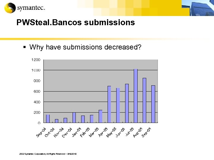 PWSteal. Bancos submissions § Why have submissions decreased? 2002 Symantec Corporation, All Rights Reserved