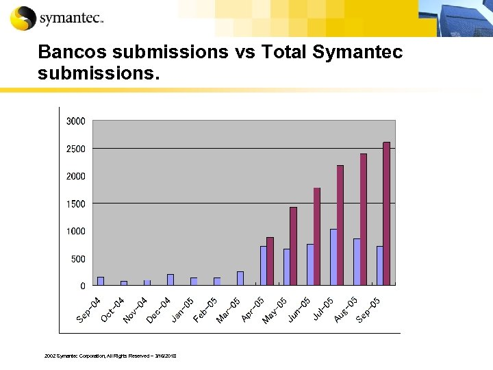 Bancos submissions vs Total Symantec submissions. 2002 Symantec Corporation, All Rights Reserved – 3/16/2018