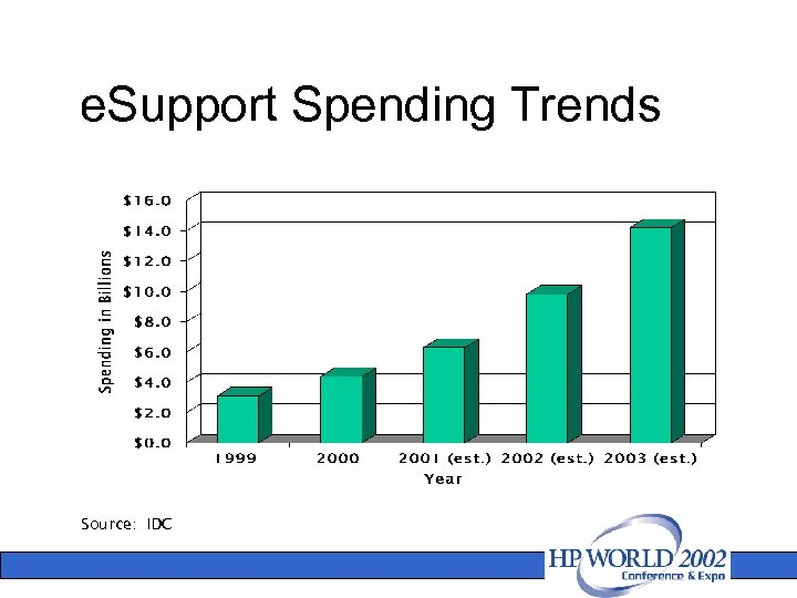 e. Support Spending Trends Source: IDC