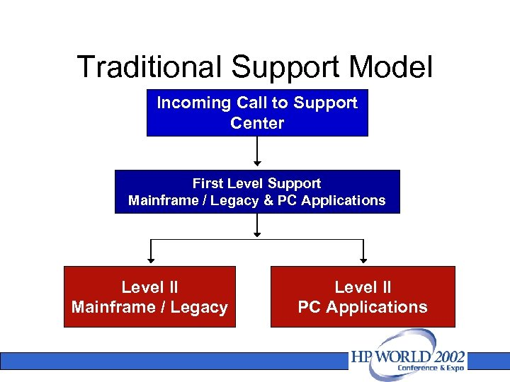 Traditional Support Model Incoming Call to Support Center First Level Support Mainframe / Legacy
