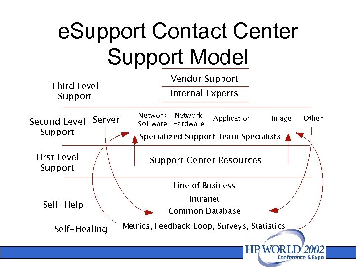 e. Support Contact Center Support Model Third Level Support Second Level Server Support First